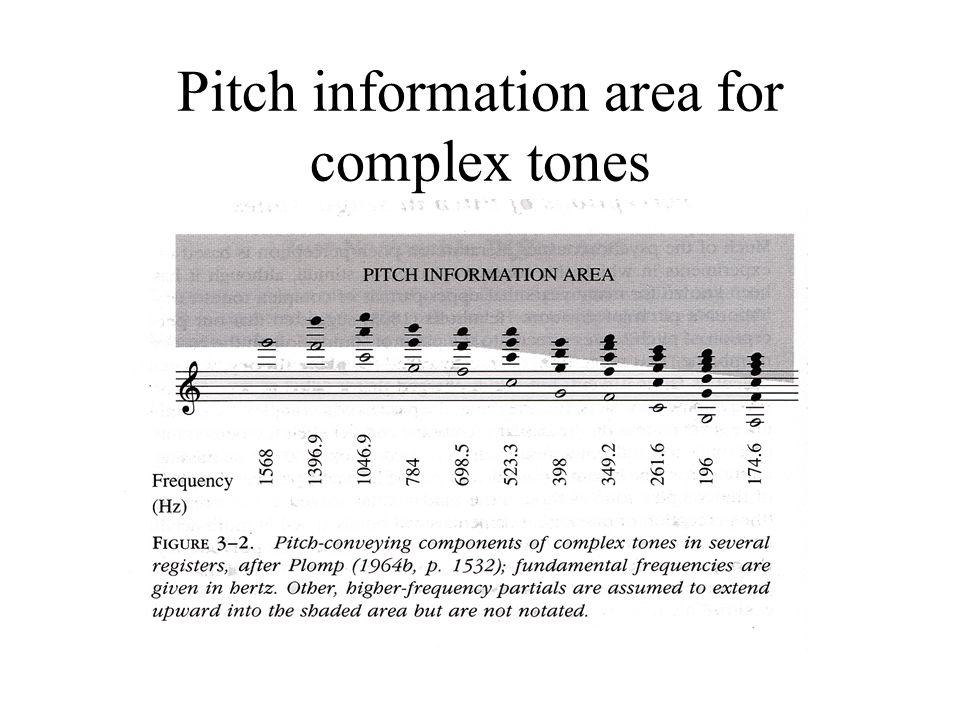 Pitch information area for complex tones