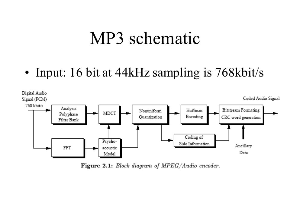 MP3 schematic Input: 16 bit at 44kHz sampling is 768kbit/s