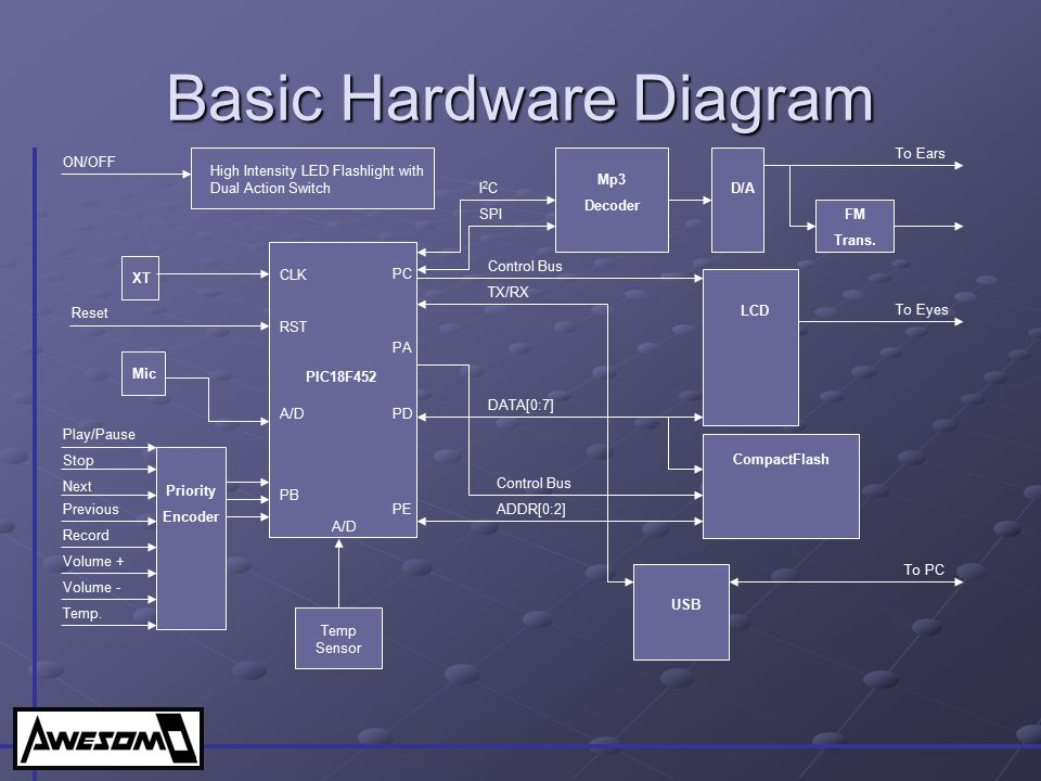 Basic Hardware Diagram
