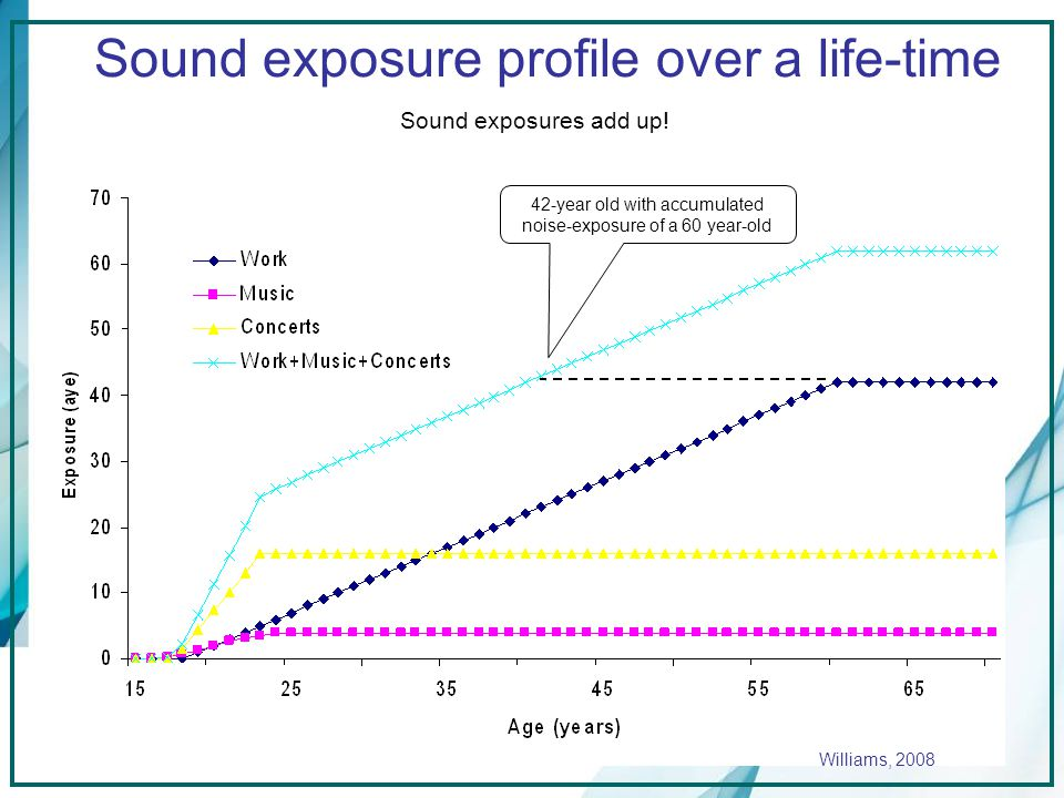 Sound exposure profile over a life-time