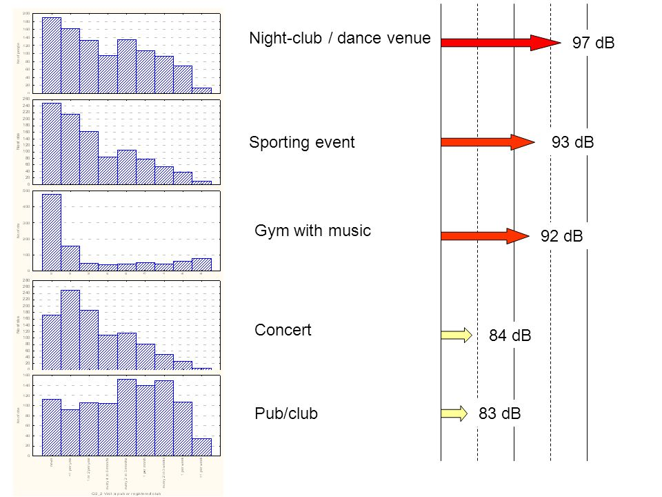 Night-club / dance venue
