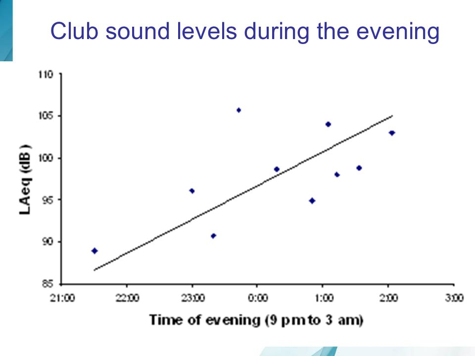 Club sound levels during the evening