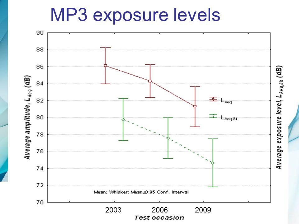 MP3 exposure levels 2003 2006 2009