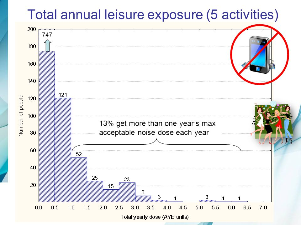 Total annual leisure exposure (5 activities)