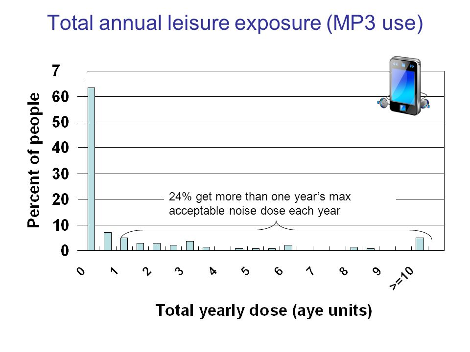Total annual leisure exposure (MP3 use)