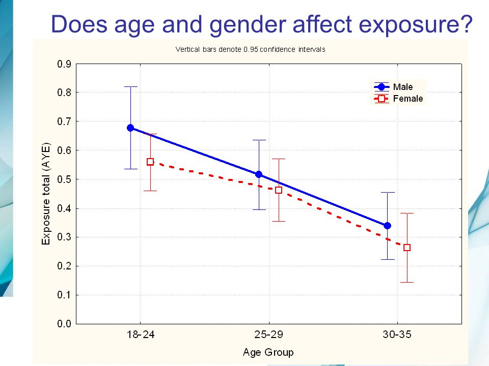 Does age and gender affect exposure