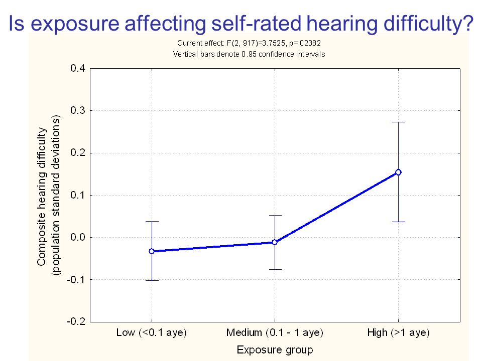 Is exposure affecting self-rated hearing difficulty