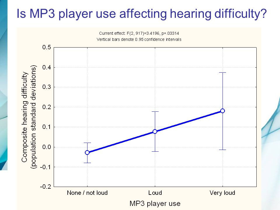 Is MP3 player use affecting hearing difficulty