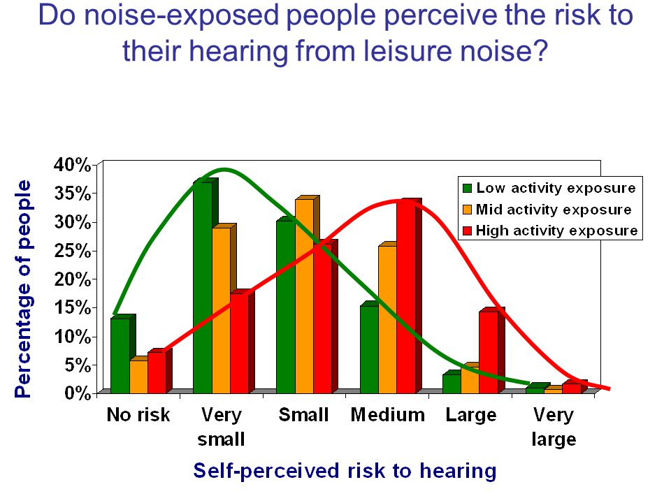 Do noise-exposed people perceive the risk to their hearing from leisure noise