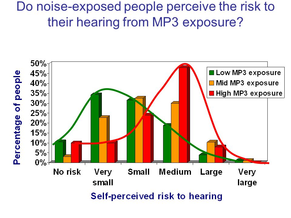 Do noise-exposed people perceive the risk to their hearing from MP3 exposure