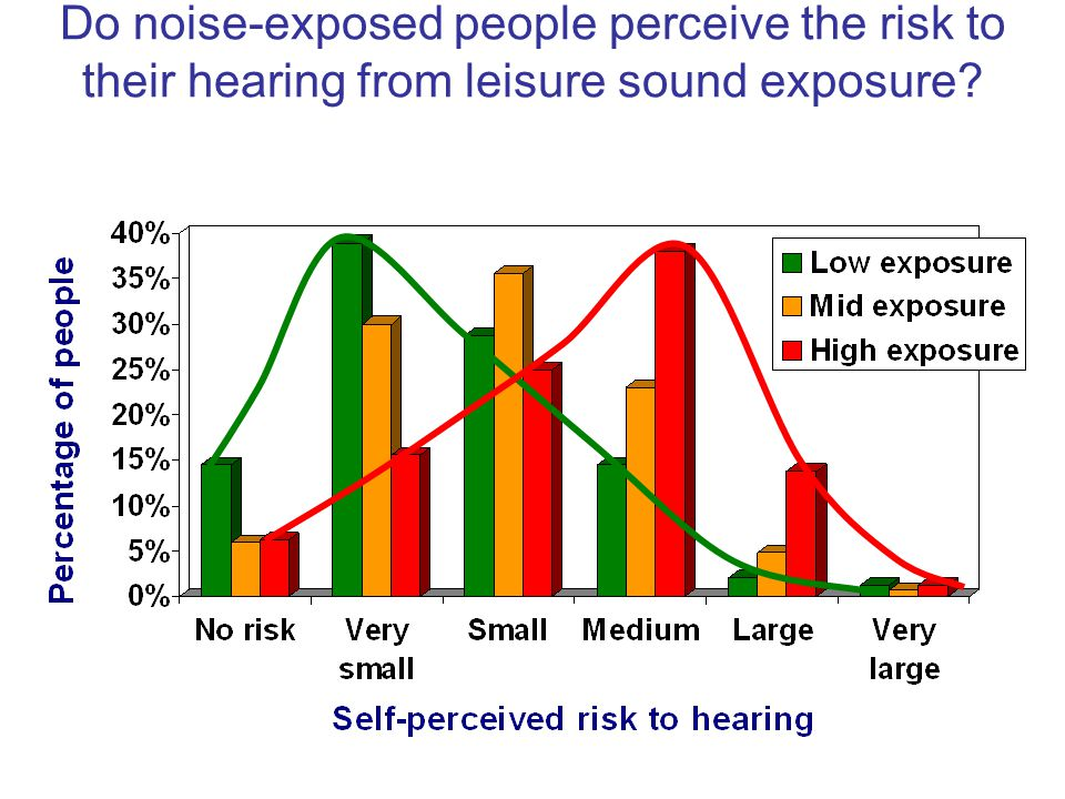 Do noise-exposed people perceive the risk to their hearing from leisure sound exposure