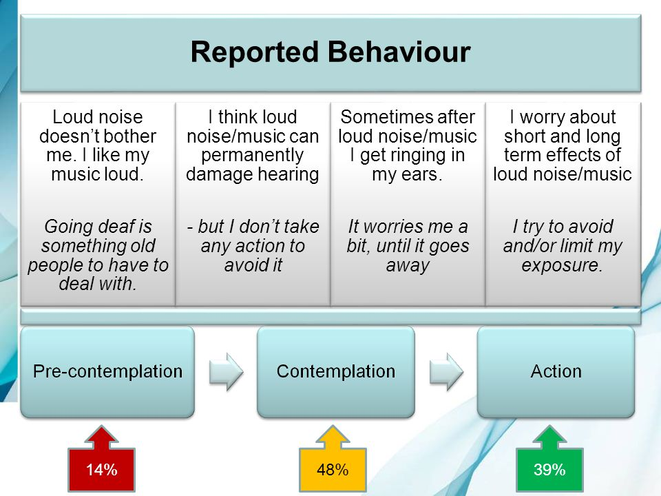 Stages of Change Reported Behaviour 14% 48% 39% 35