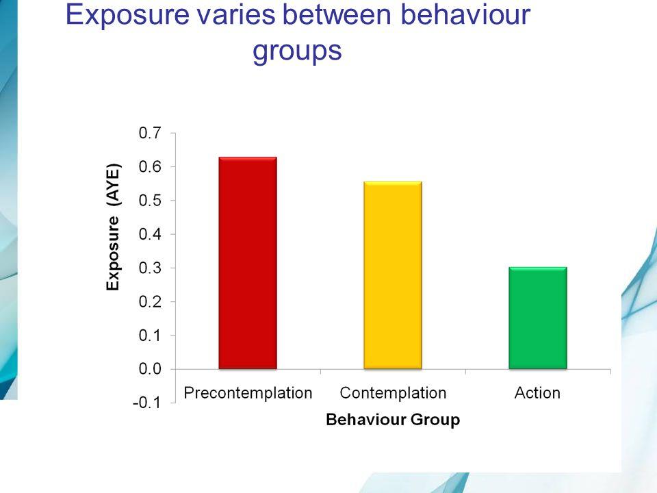 Exposure varies between behaviour groups
