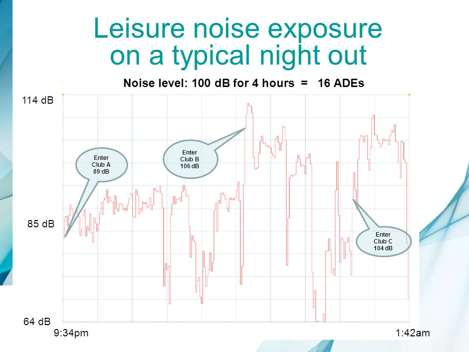 Leisure noise exposure on a typical night out