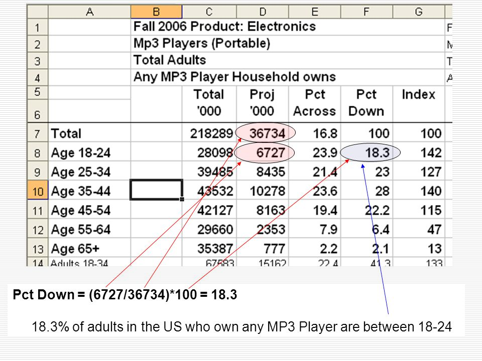 Pct Down = (6727/36734)*100 = 18.3 18.3% of adults in the US who own any MP3 Player are between 18-24.