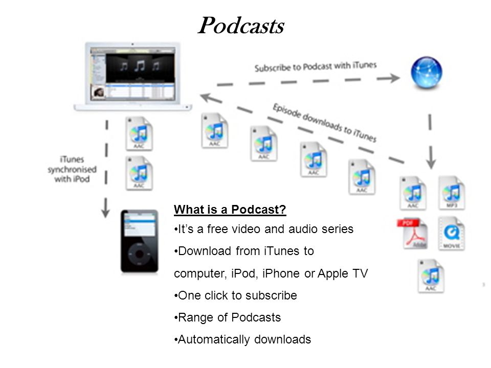 Podcasts What is a Podcast It's a free video and audio series