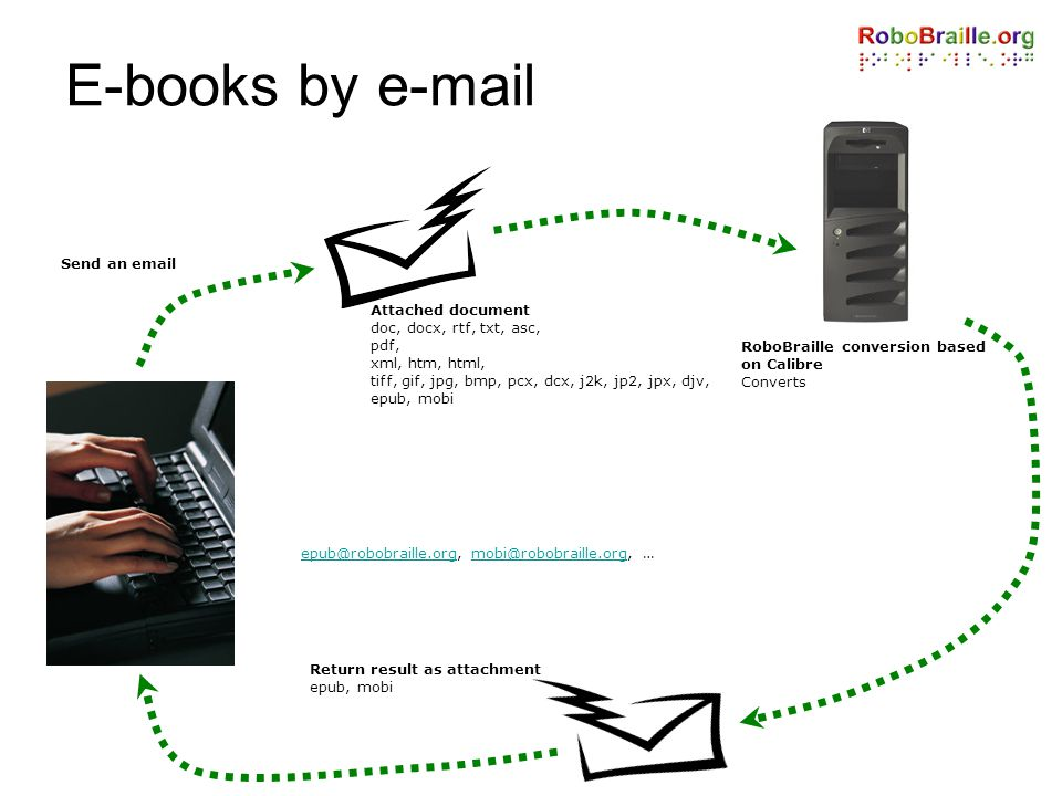 E-books by e-mail Send an email Attached document