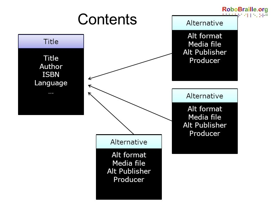 Contents Alt format Media file Alt Publisher Producer Alternative