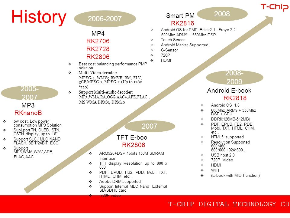 History Smart PMP. RK2816. 2008. 2006-2007. MP4. RK2706. RK2728. RK2806. Android OS for PMP, Eclair2.1 - Froyo 2.2.