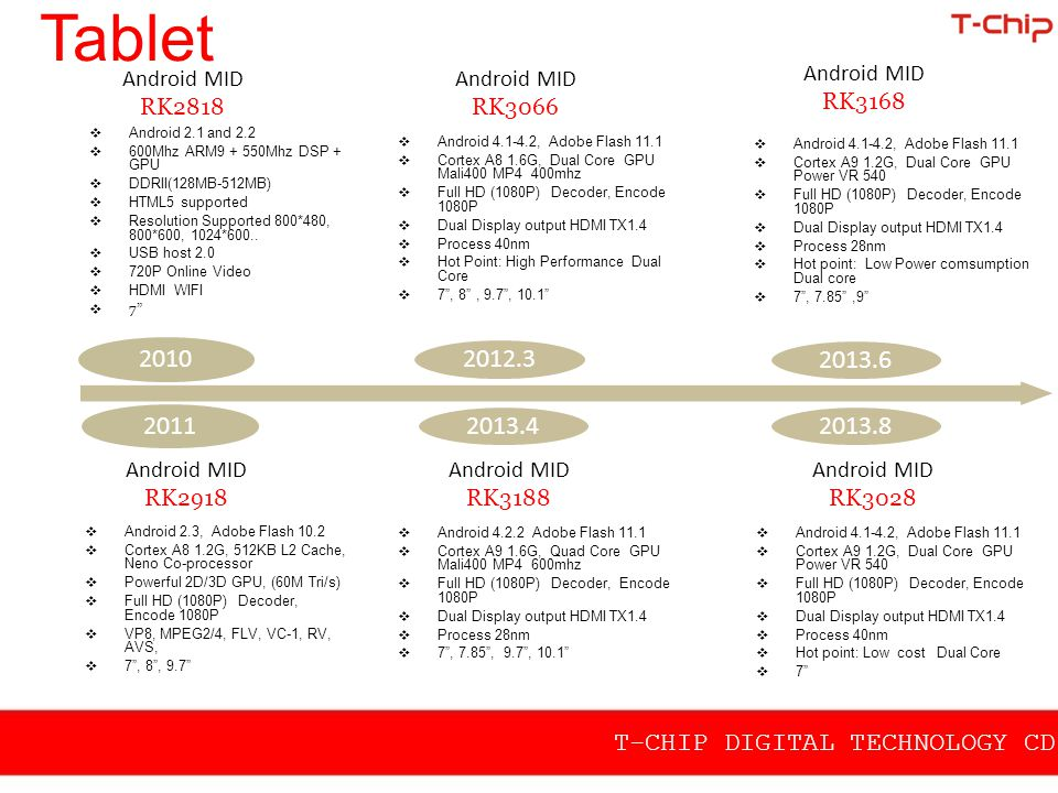 Tablet Android MID RK2818. Android MID RK3066. Android MID RK3168. Android 2.1 and 2.2. 600Mhz ARM9 + 550Mhz DSP + GPU.
