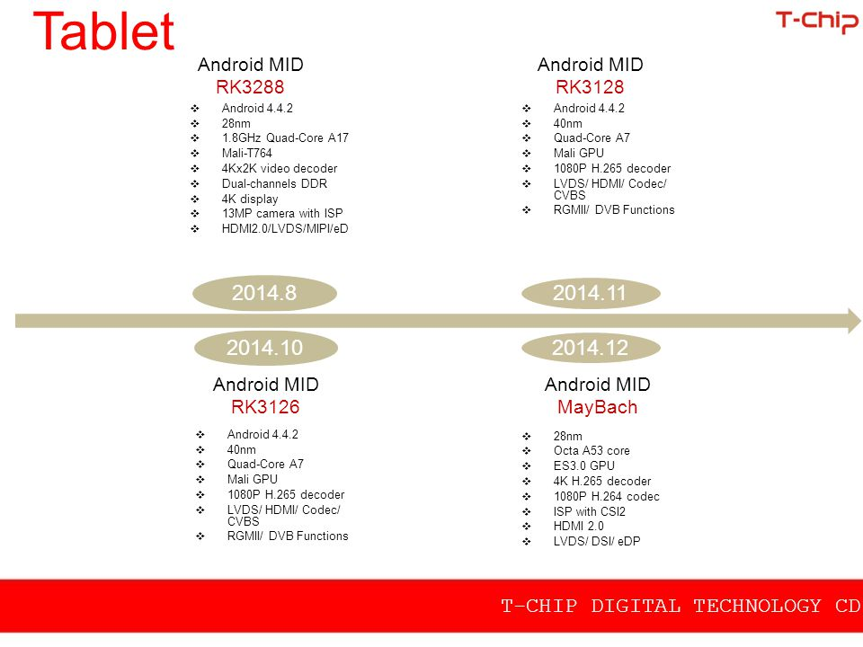 Tablet Android MID RK3288. Android MID RK3128. Android 4.4.2. 28nm. 1.8GHz Quad-Core A17. Mali-T764.