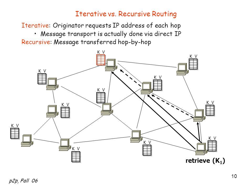 Iterative vs. Recursive Routing