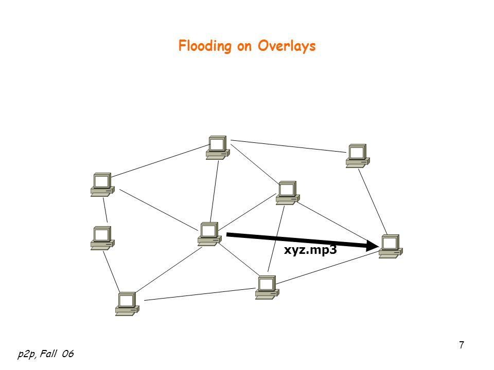 Flooding on Overlays xyz.mp3