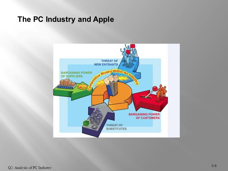 The PC Industry and Apple