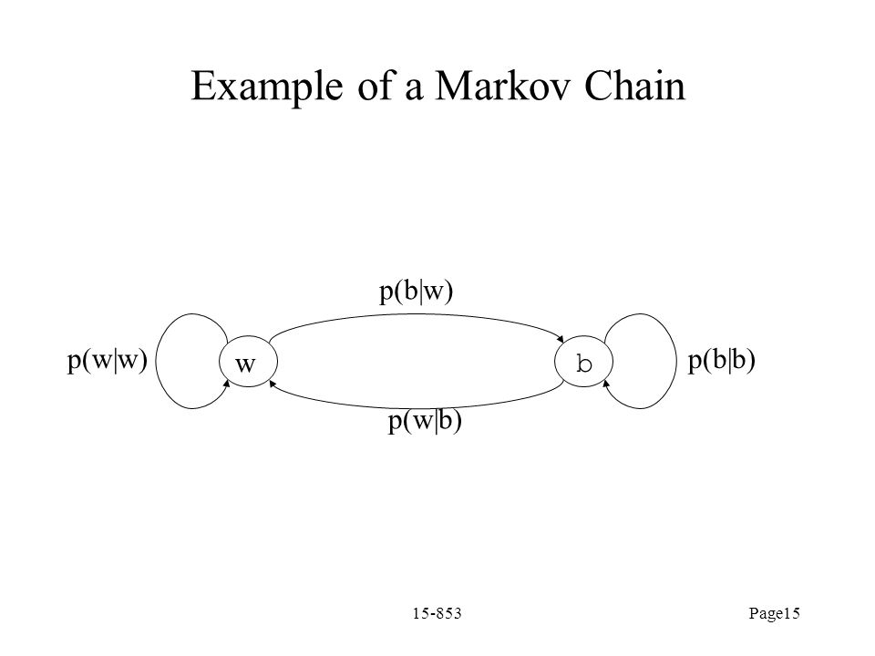 Example of a Markov Chain
