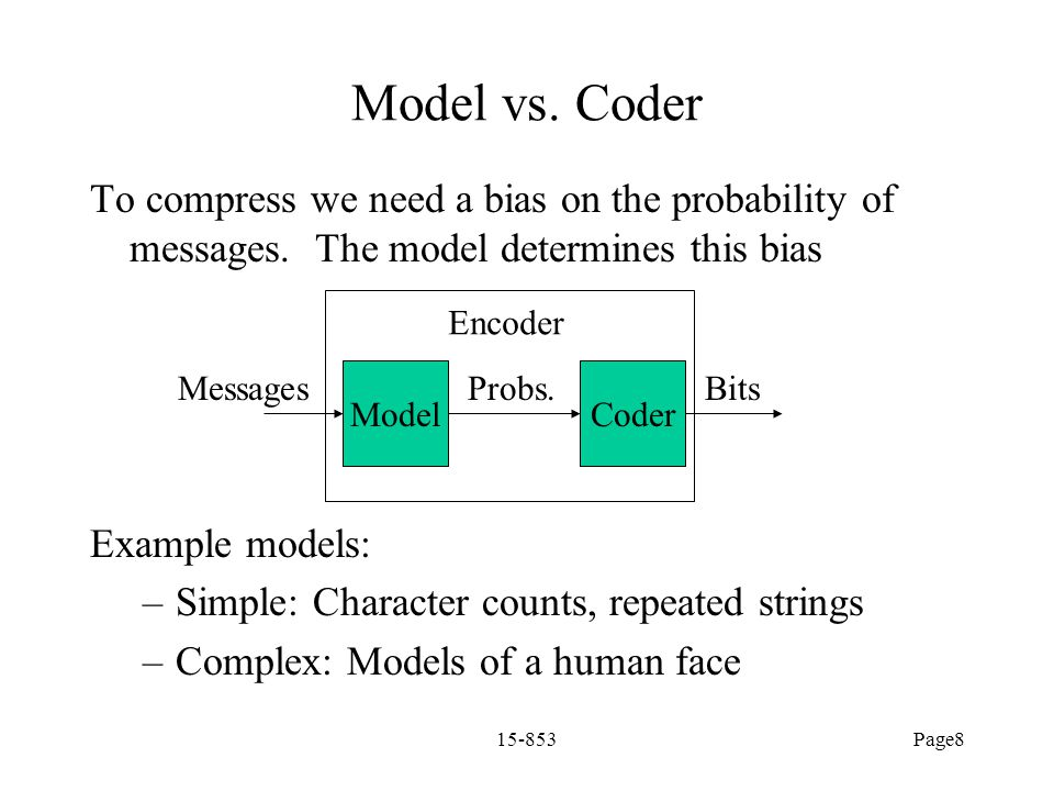 Model vs. Coder To compress we need a bias on the probability of messages. The model determines this bias.