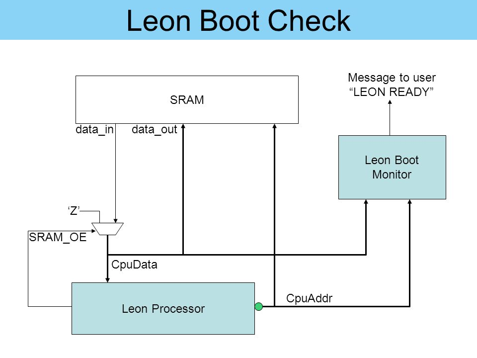 Leon Boot Check Message to user LEON READY SRAM data_in data_out