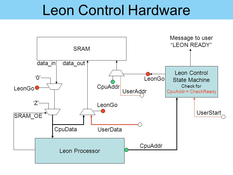 Leon Control Hardware Message to user LEON READY SRAM data_in