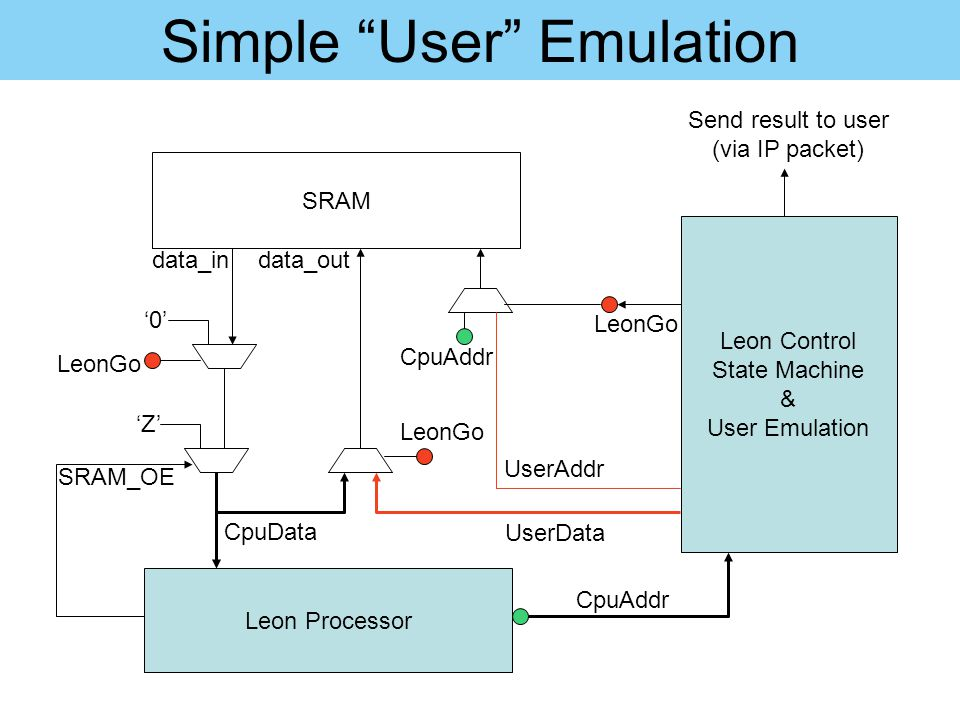 Simple User Emulation