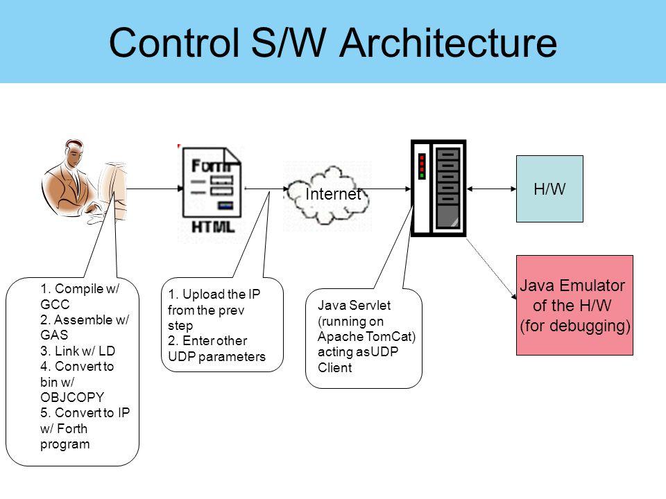 Control S/W Architecture