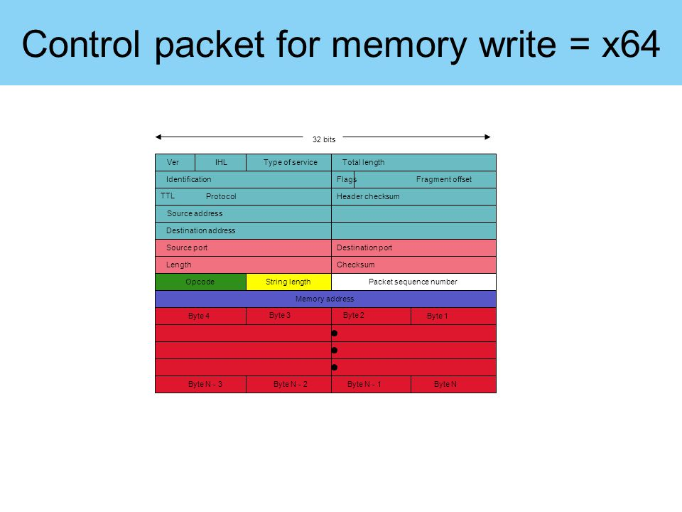 Control packet for write