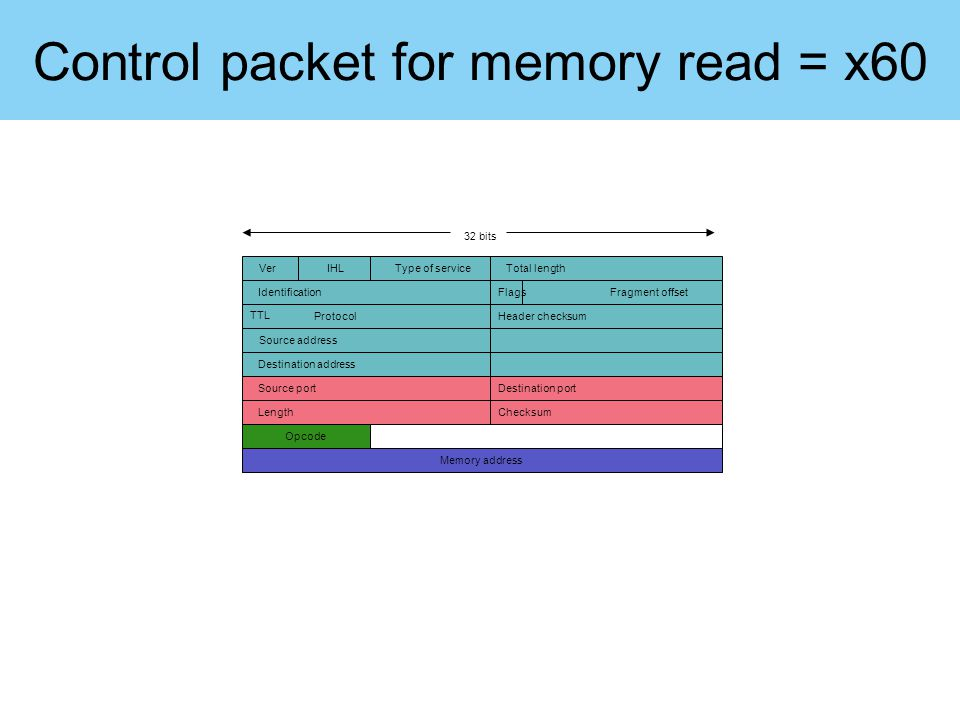 Control packet for memory read = x60