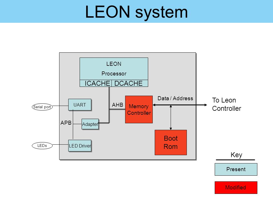 LEON system ICACHE DCACHE To Leon Controller Boot Rom Key LEON