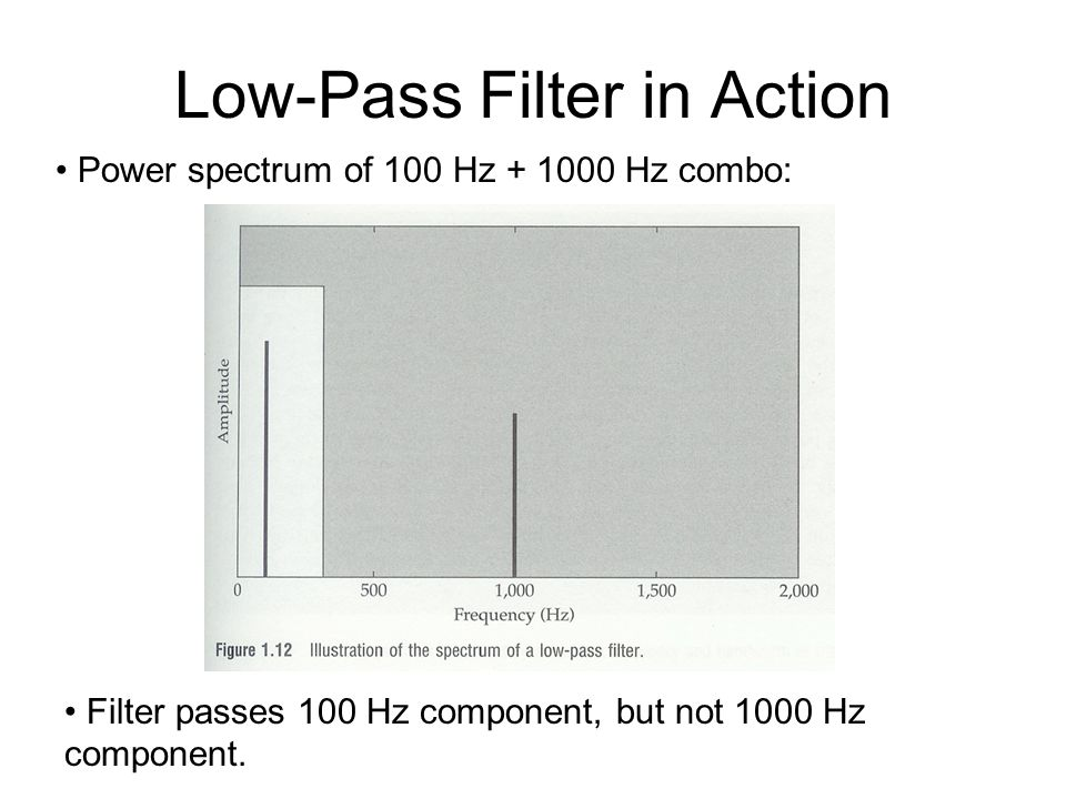 Low-Pass Filter in Action