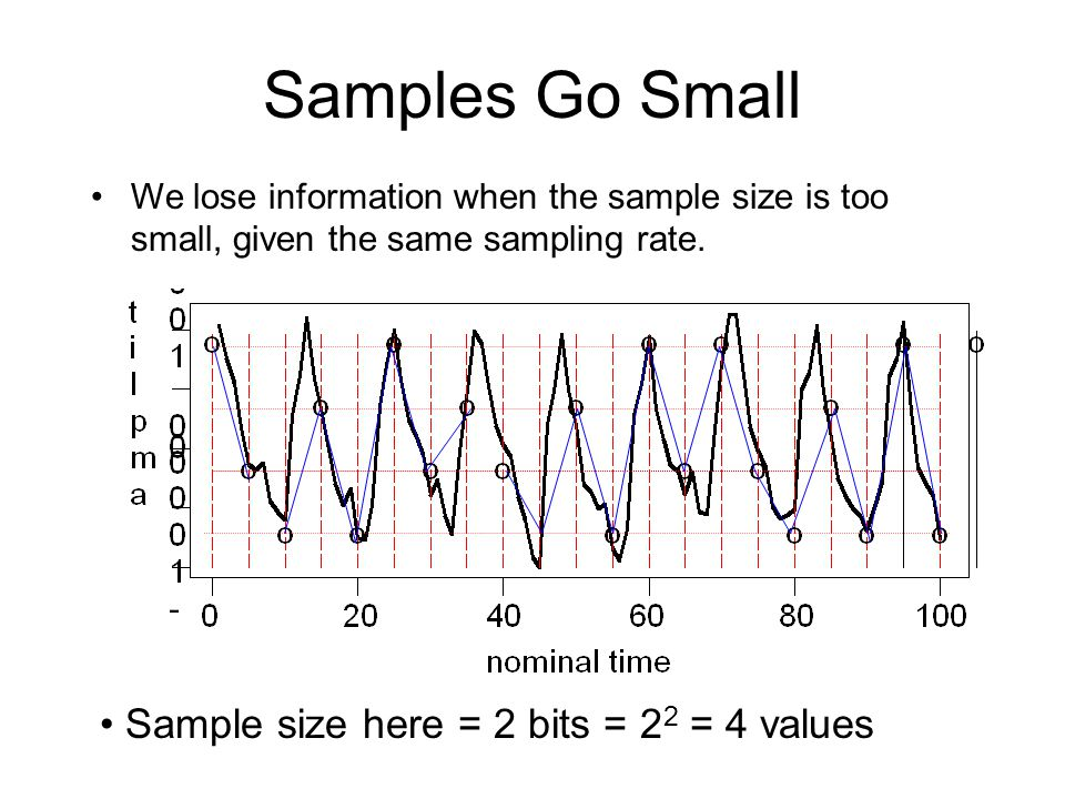 Samples Go Small Sample size here = 2 bits = 22 = 4 values