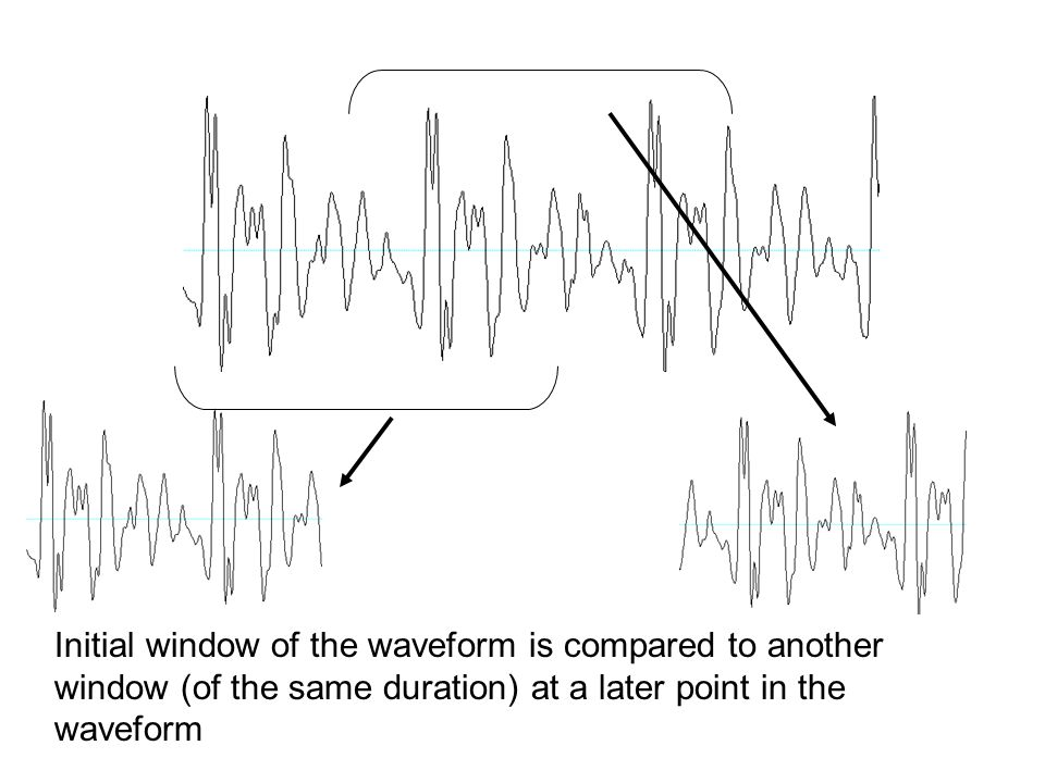 Initial window of the waveform is compared to another window (of the same duration) at a later point in the waveform
