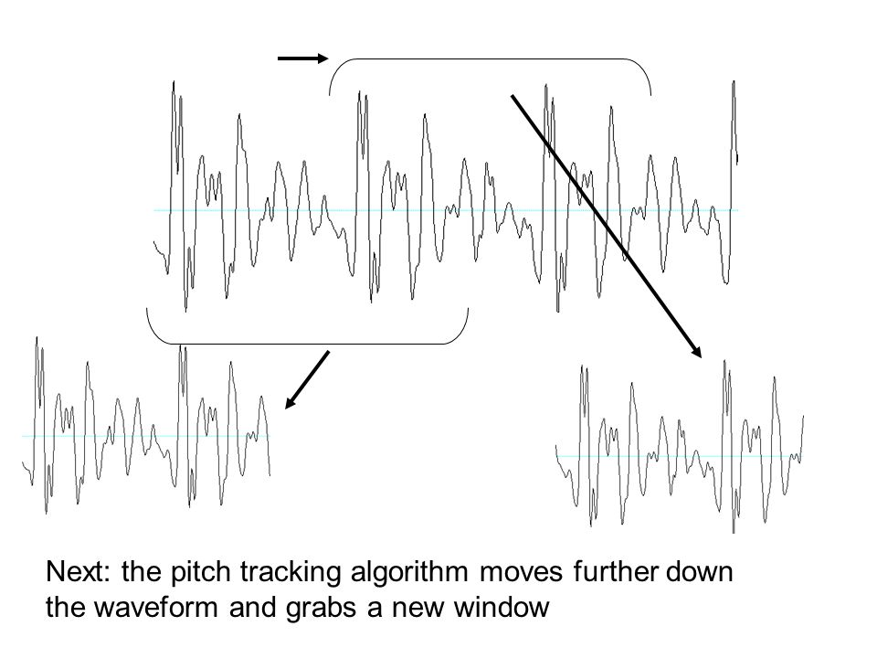 Next: the pitch tracking algorithm moves further down the waveform and grabs a new window