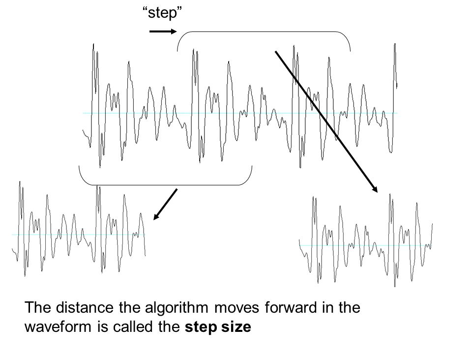 step The distance the algorithm moves forward in the waveform is called the step size
