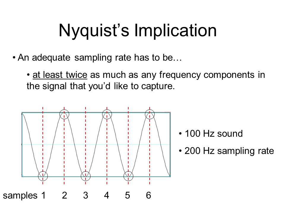 Nyquist's Implication