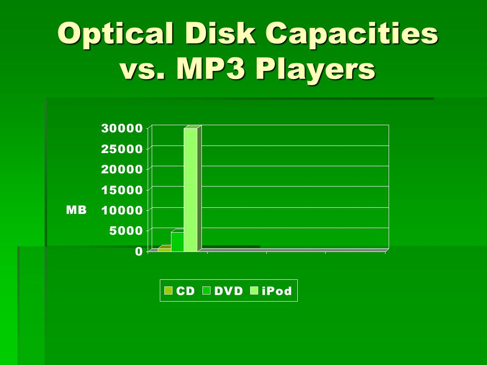 Optical Disk Capacities vs. MP3 Players
