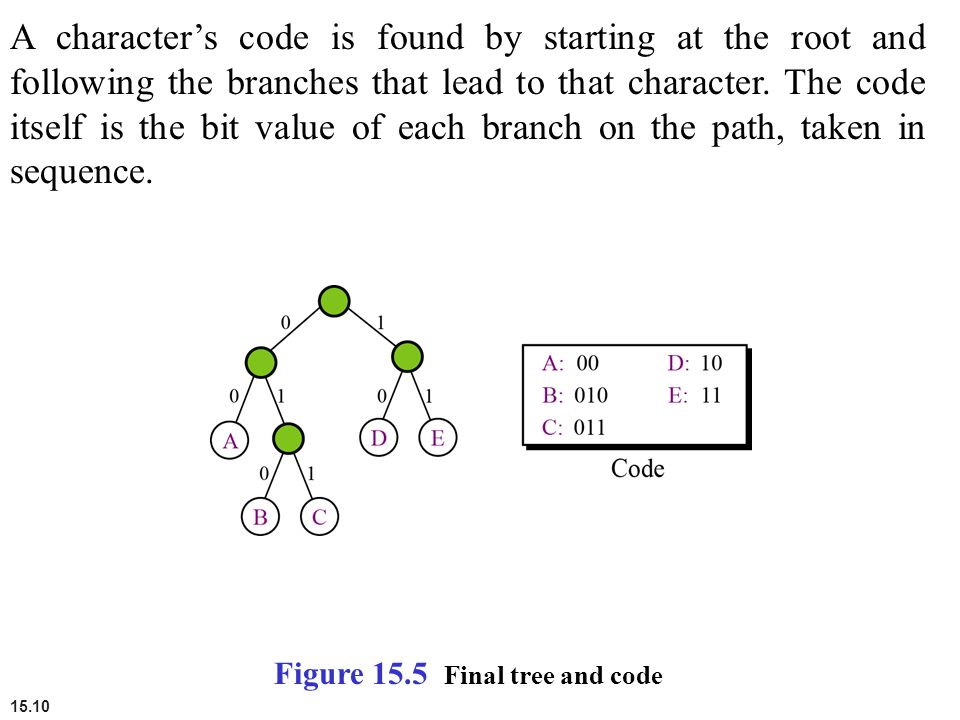 A character's code is found by starting at the root and following the branches that lead to that character. The code itself is the bit value of each branch on the path, taken in sequence.