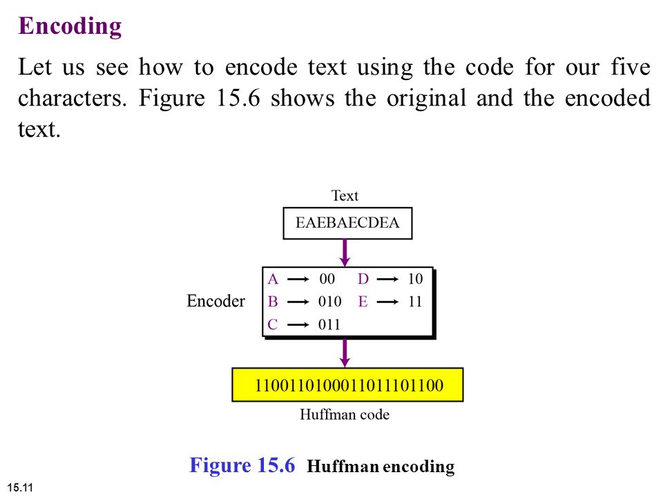 Encoding Let us see how to encode text using the code for our five characters. Figure 15.6 shows the original and the encoded text.