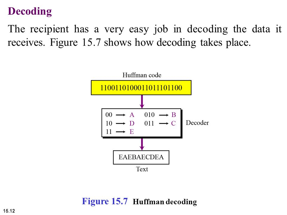 Decoding The recipient has a very easy job in decoding the data it receives. Figure 15.7 shows how decoding takes place.