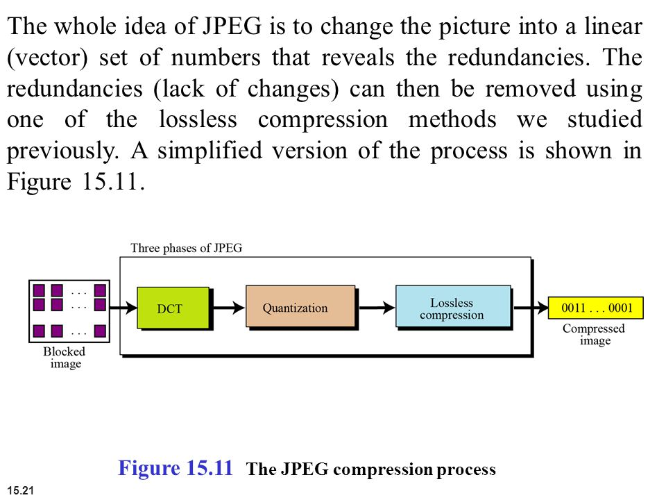 The whole idea of JPEG is to change the picture into a linear (vector) set of numbers that reveals the redundancies. The redundancies (lack of changes) can then be removed using one of the lossless compression methods we studied previously. A simplified version of the process is shown in Figure 15.11.