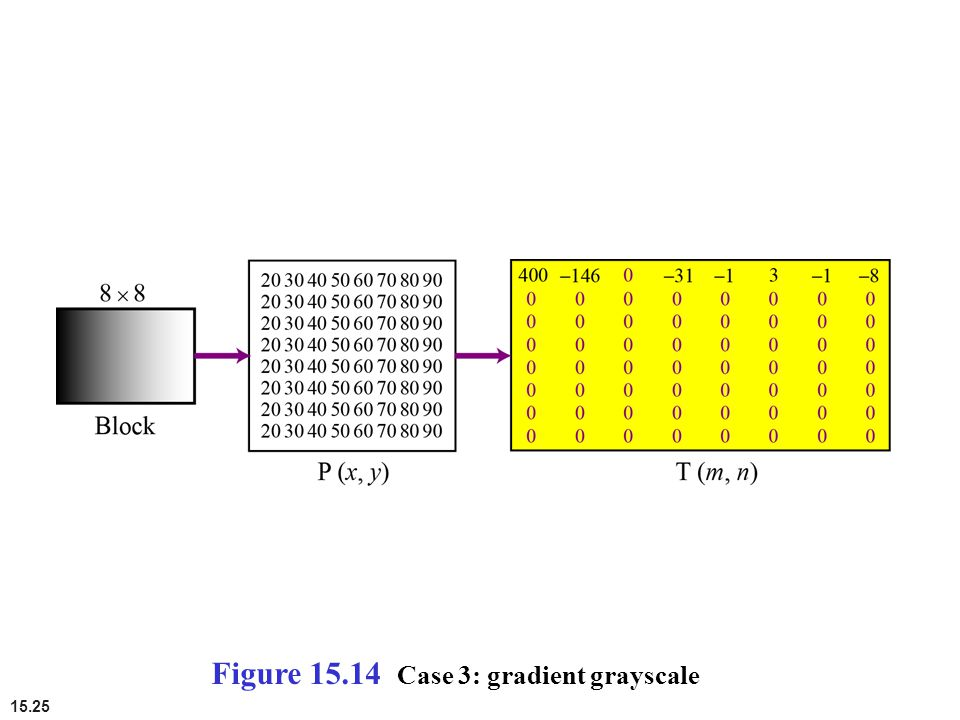 Figure 15.14 Case 3: gradient grayscale