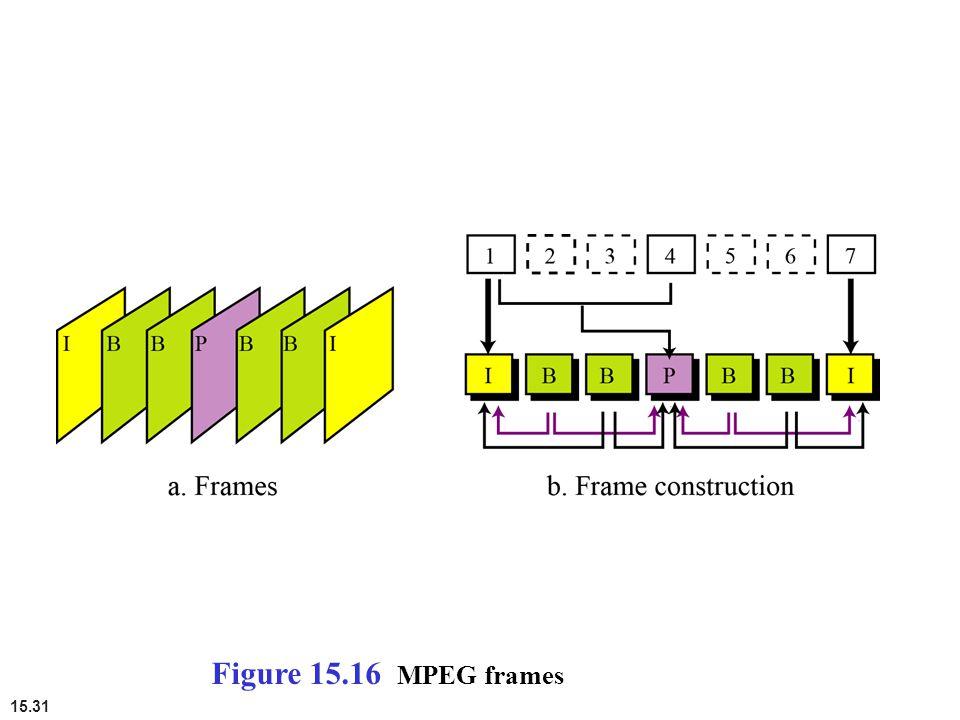 Figure 15.16 MPEG frames